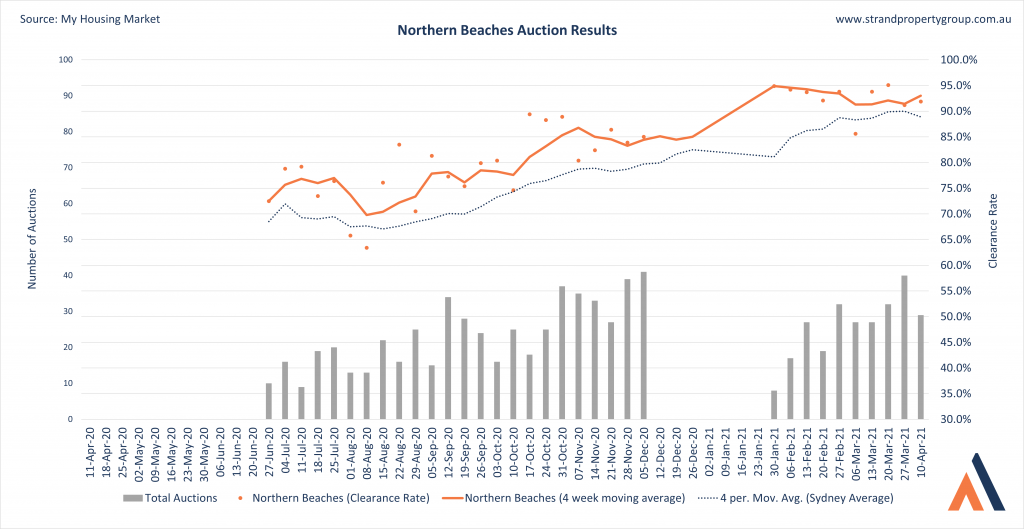 Northern-Beaches-Sydney-Auction-Results-10