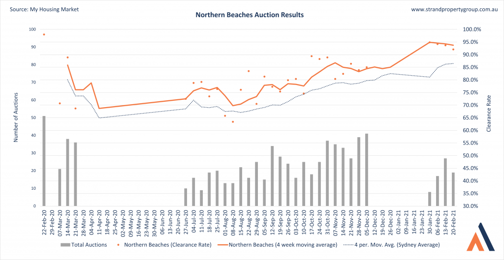Northern-Beaches-Sydney-Auction-Results-4