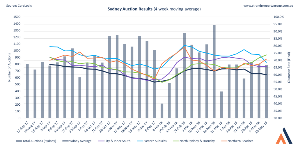 Sydney Auction Results - 12 May 2018