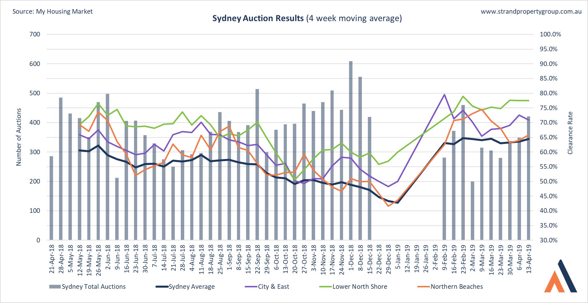 Sydney Auction Results - 13 April 2018