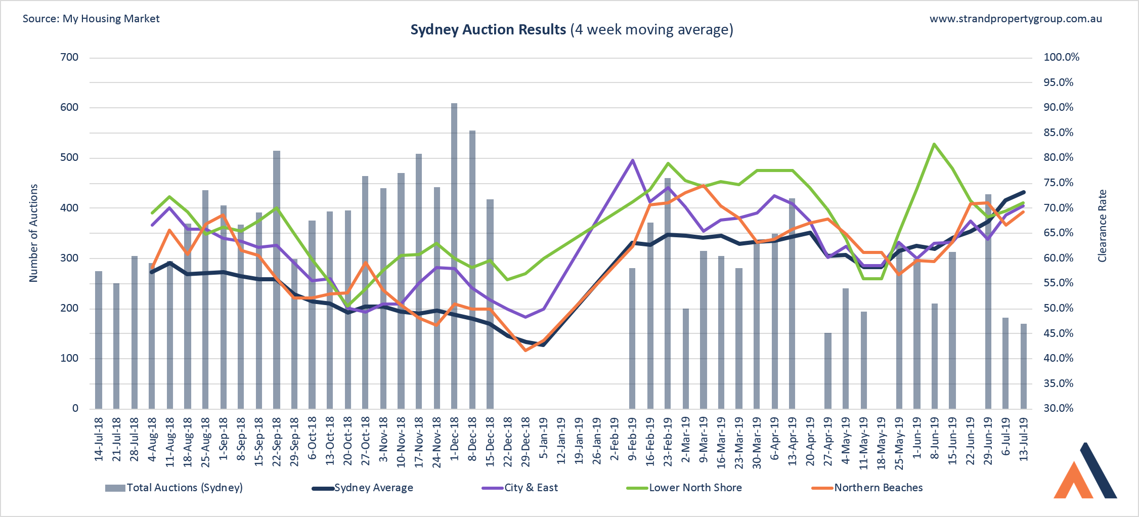 Sydney Auction Results - 13 JUL 2019