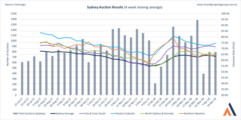 Sydney Auction Results - 14 April 2018
