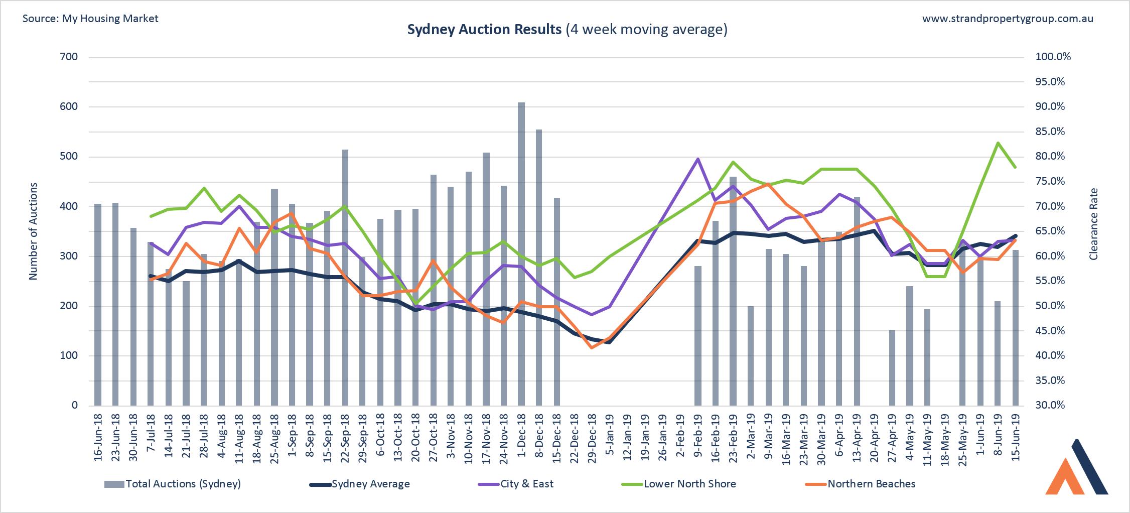 Sydney Auction Results - 15 JUN 2019
