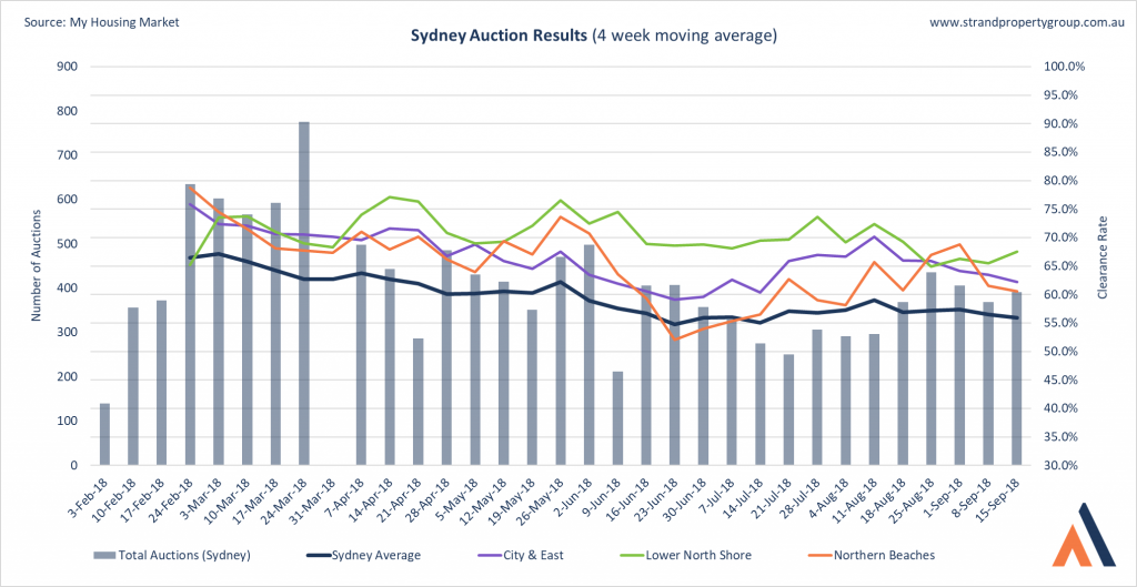 Sydney Auction Results - 15 September 2018