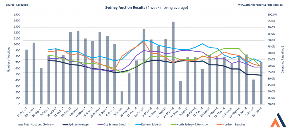 Sydney Auction Results - 16 June 2018