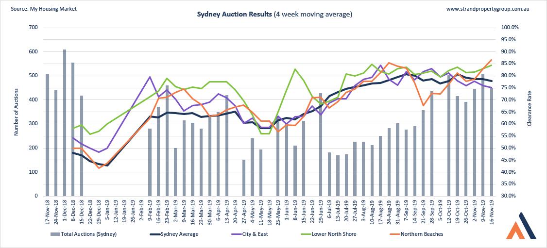 Sydney Auction Results - 16 NOV 2019