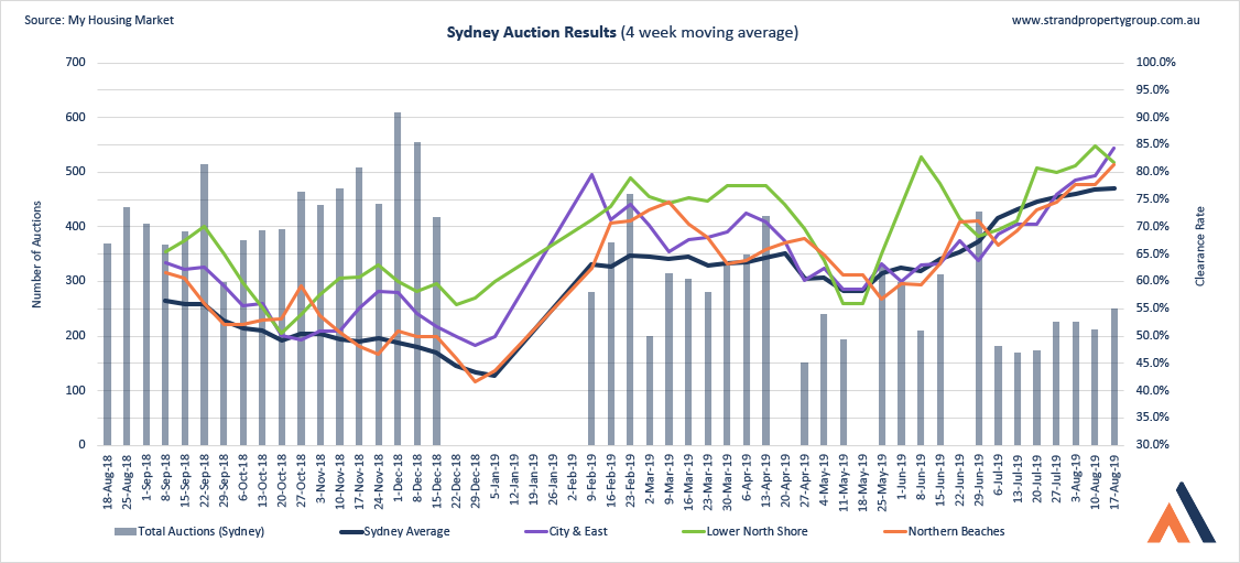 Sydney Auction Results - 17 AUG 2019