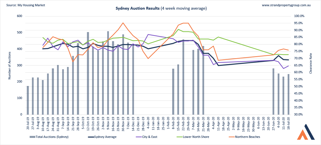 Sydney Auction Results - 18 Jul 2020