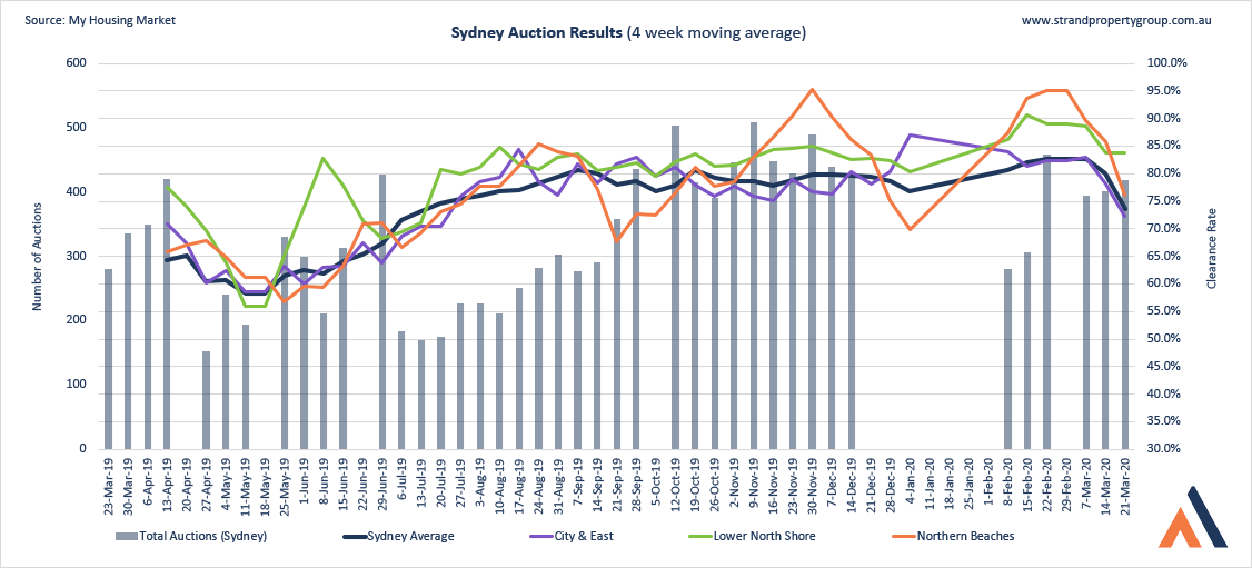 Sydney Auction Results - 21 Mar 2020