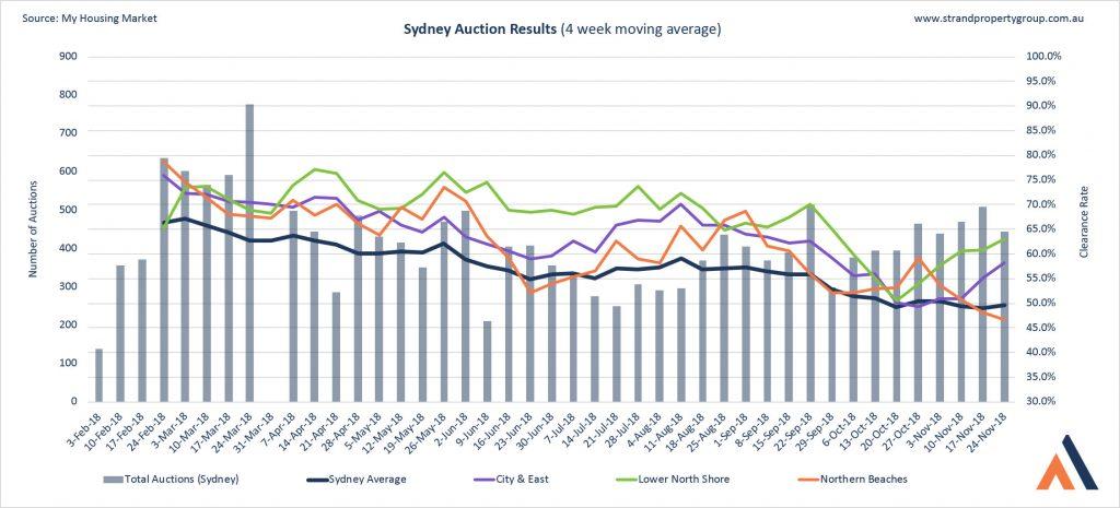Sydney Auction Results - 24 Nov 2018