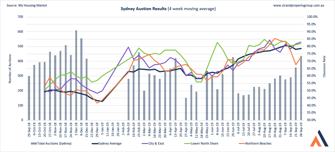 Sydney Auction Results - 28 SEP 2019