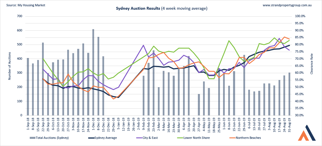 Sydney Auction Results - 30 AUG 2019