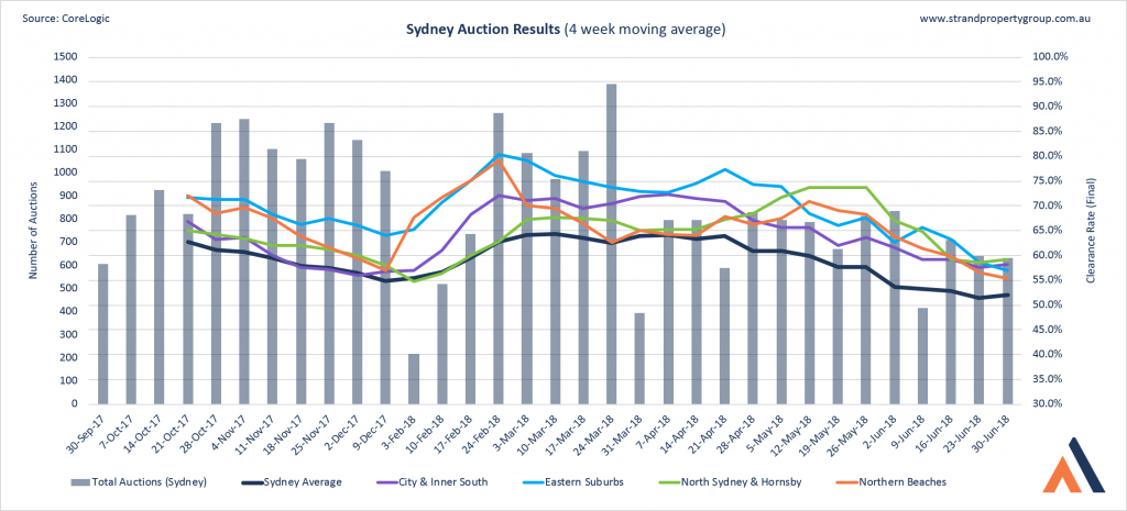 Sydney Auction Results - 30 June 2018