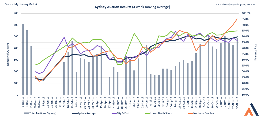 Sydney Auction Results - 30 NOV 2019