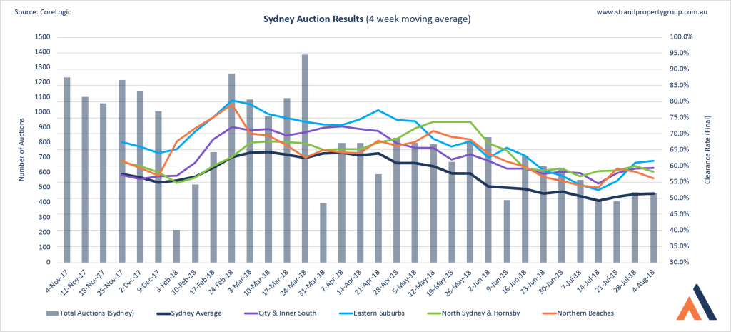 Sydney Auction Results - 4 August 2018
