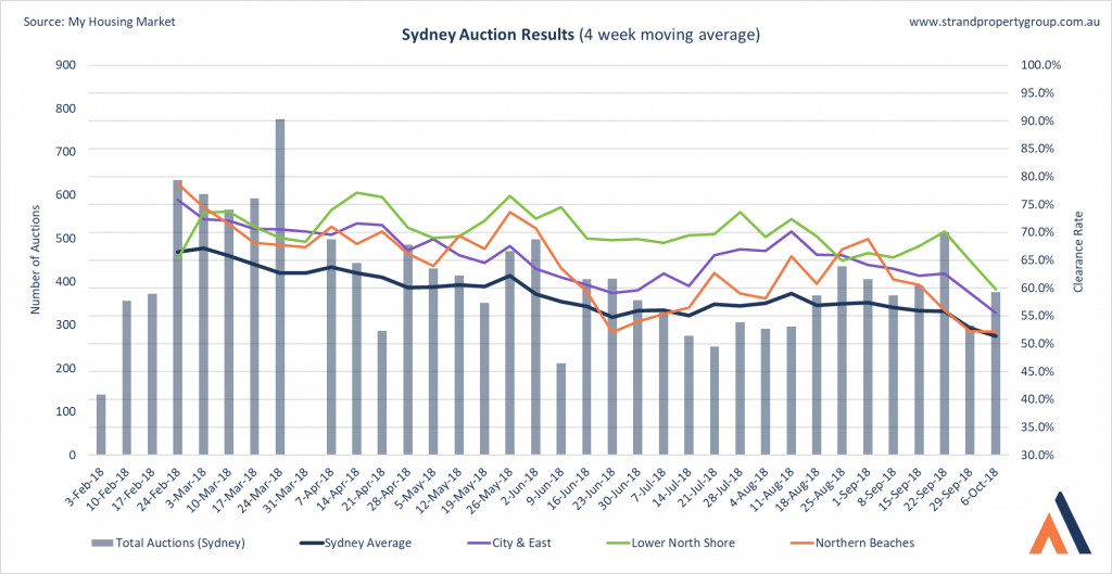 Sydney Auction Results - 6 October 2018