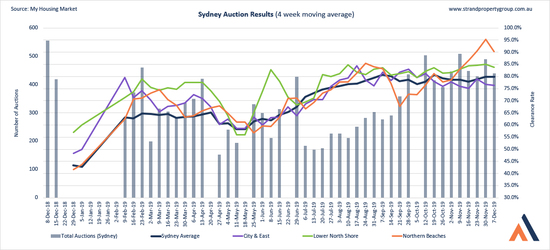 Sydney Auction Results - 7 DEC 2019